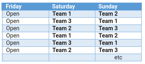 How the 3 team system is scheduled